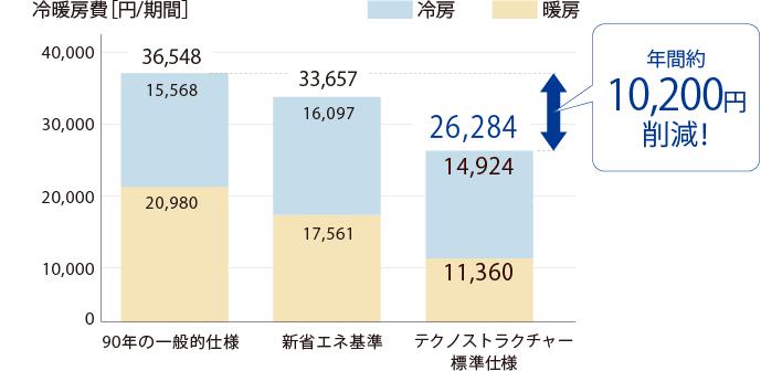 冷暖房費の比較図