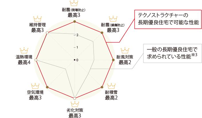 テクノストラクチャーの性能図