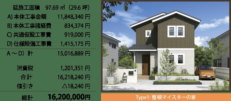 Type1:整頓マイスターの家 総計:1620万円