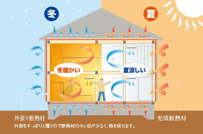 外貼り断熱材・充填断熱材 夏は涼しく、冬は暖かい