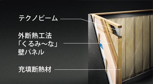 テクノビーム・外断熱工法「くるみ〜な」壁パネル・充填断熱材