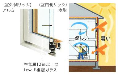 窓は空気層12mm以上のLow-E複層ガラス