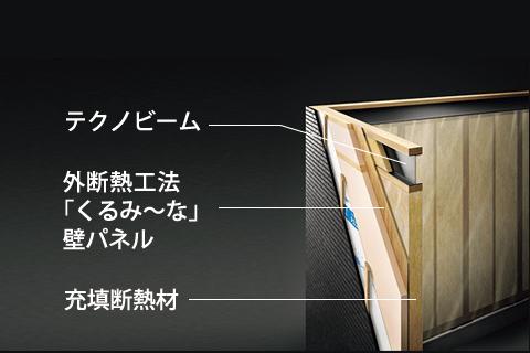 図:テクノビーム・外断熱工法「くるみ~な」壁パネル・充填断熱材