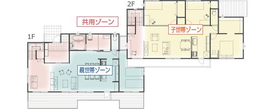 ゾーニング (共用ゾーン / 親世帯ゾーン / 子世帯ゾーン)