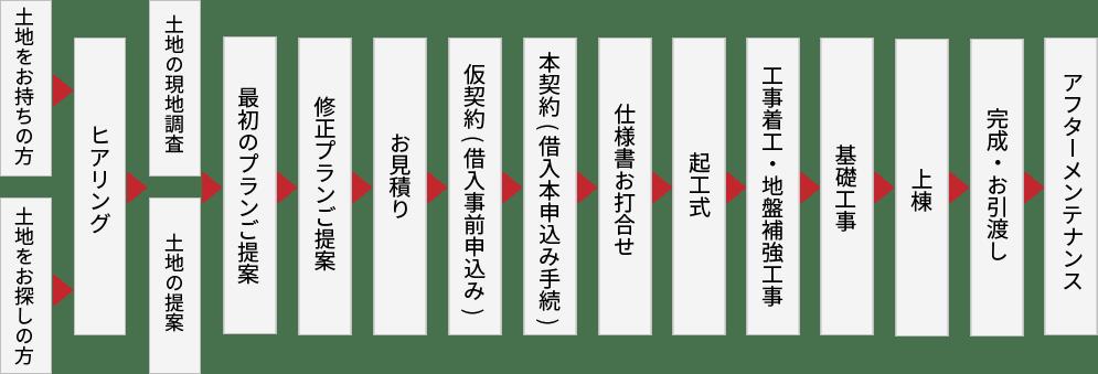 お家完成までのフロー図 土地~ヒアリング~完成~アフターメンテナンス